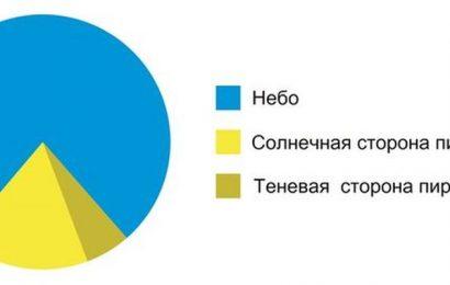 График, который всё объясняет