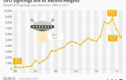 Цифры: случаи наблюдения НЛО по годам